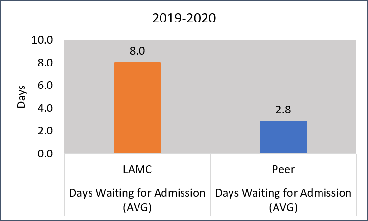 Days waiting for admission chart