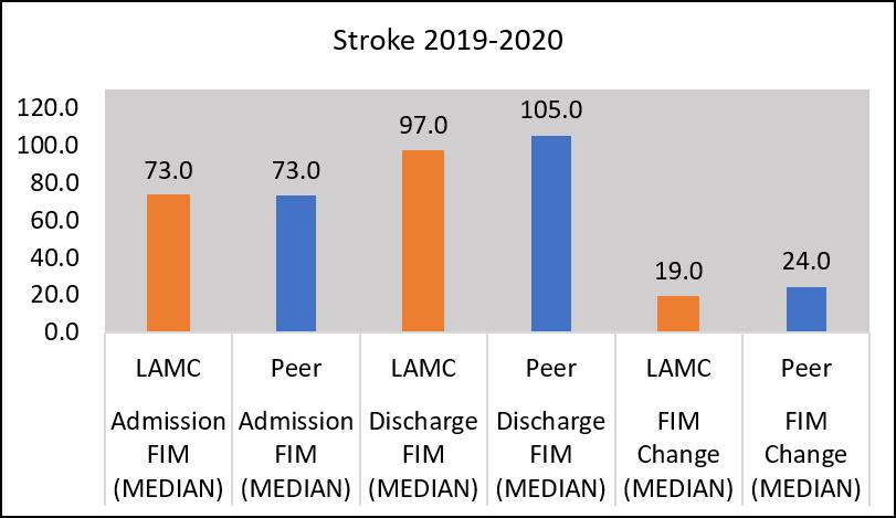 Chart fim stroke