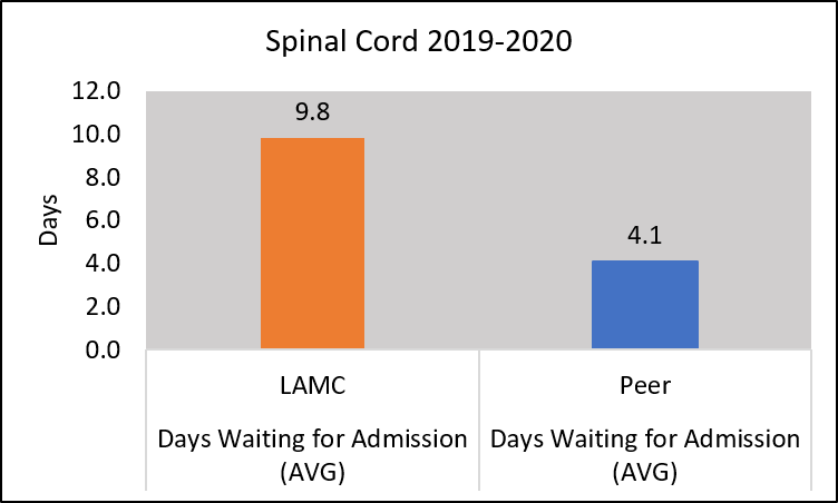 Chart days waiting for admission spinal cord dysfunction