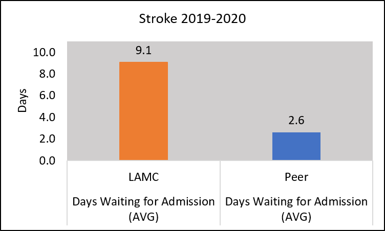 Chart days waiting for admission for stroke