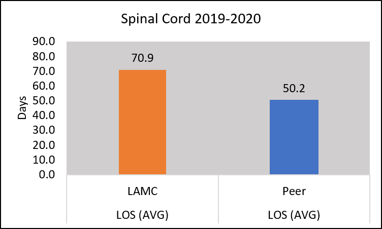 Chart length of stay for those with spinal cord dysfunction