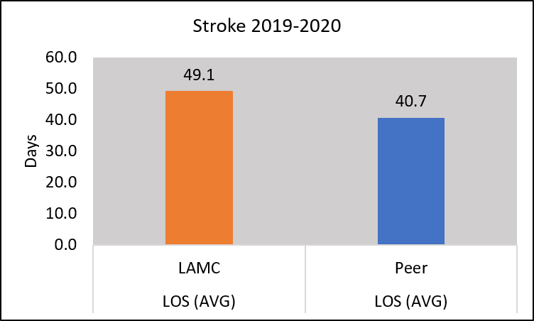 Chart length of stay for those with stroke