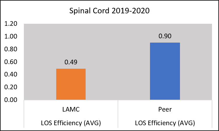 Length of stay efficiency for those with spinal cord dysfunction