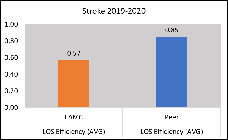 Chart length of stay efficiency for those with stroke